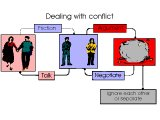 `Dealing with conflict`. Friction, Argument, Talk, Negotiate, Ignore each other or separate.